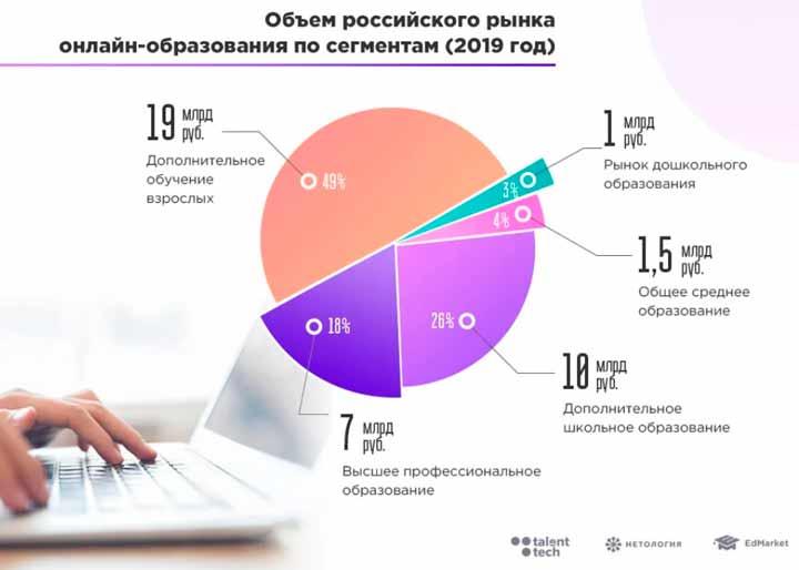 рост и распределение долей рынка электронного образования.