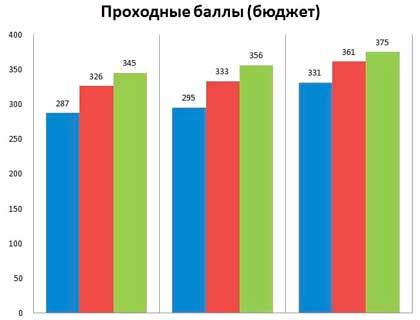 Список вузов в москве на бесплатном обучении бесплатное высшее образование в европе для русских